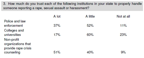 college-handling-sexual-assault-poll-embed